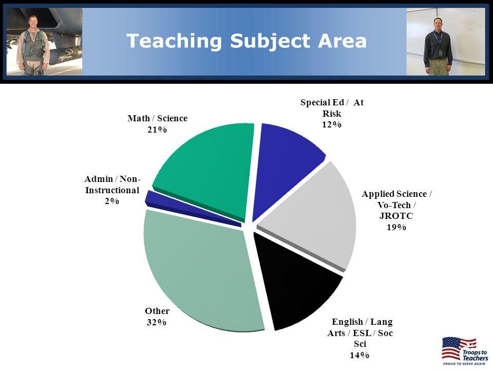 Lewis and Clark Region Teaching Subject Area