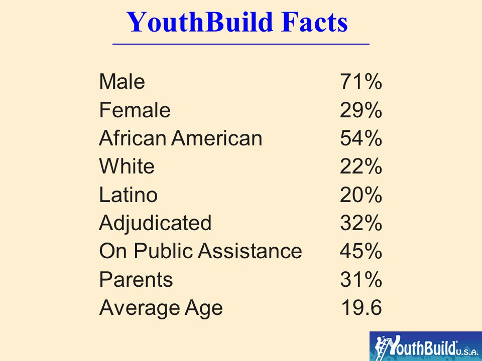 YouthBuild Facts 273 programs in 45 states, 105 DOL funded Expansion into 14+ countries internationally 10,000 young people now in YouthBuild programs in the U.S.
