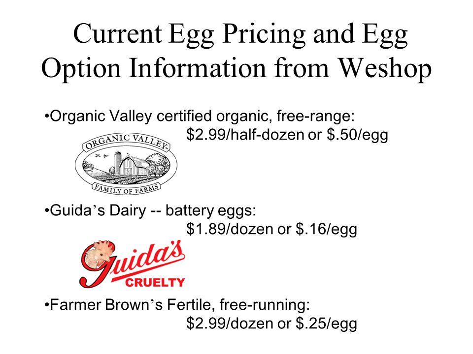 Organic Valley certified organic, free-range: $2.99/half-dozen or $.50/egg Guida s Dairy -- battery eggs: $1.89/dozen or $.16/egg Farmer Brown s Fertile, free-running: $2.99/dozen or $.25/egg Current Egg Pricing and Egg Option Information from Weshop