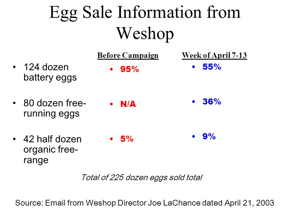 Egg Sale Information from Weshop 124 dozen battery eggs 80 dozen free- running eggs 42 half dozen organic free- range 95% N/A 5% 55% 36% 9% Source:  from Weshop Director Joe LaChance dated April 21, 2003 Week of April 7-13Before Campaign Total of 225 dozen eggs sold total