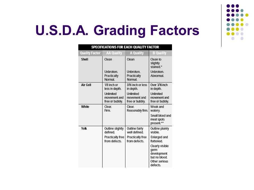 U.S.D.A. Grading Factors
