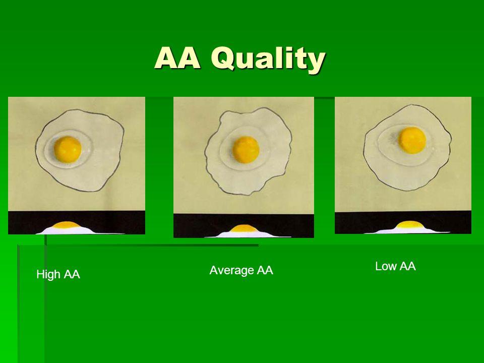 AA Quality High AA Average AA Low AA