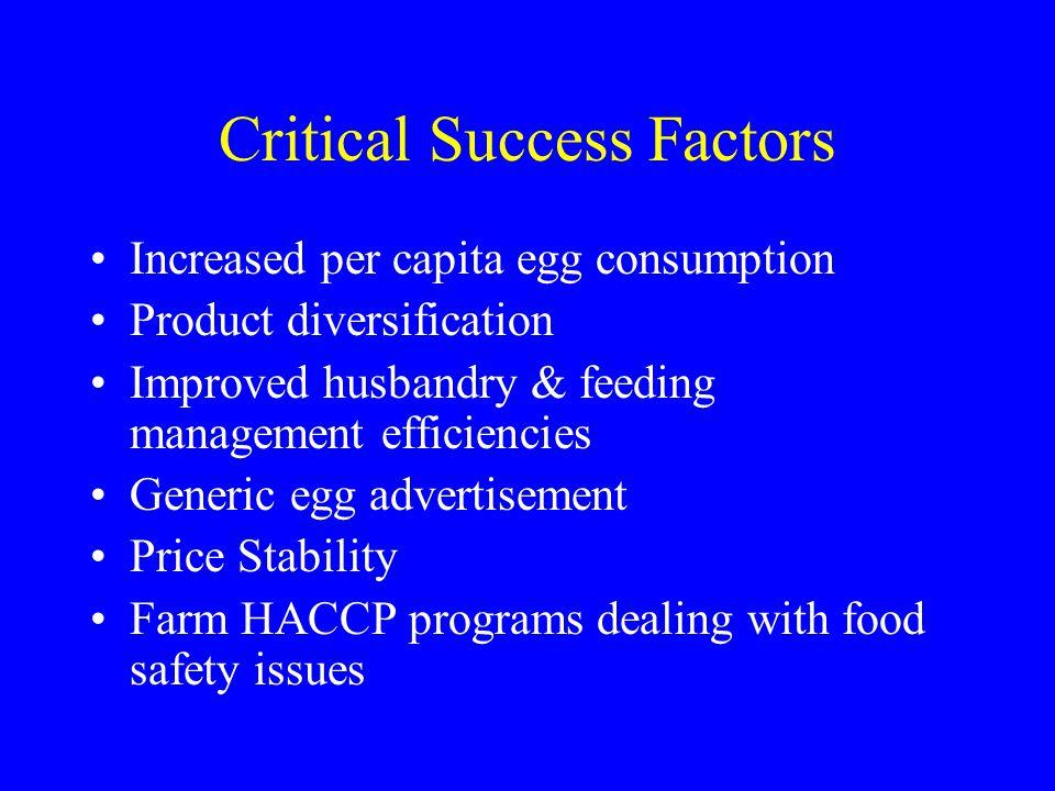 Critical Success Factors Increased per capita egg consumption Product diversification Improved husbandry & feeding management efficiencies Generic egg