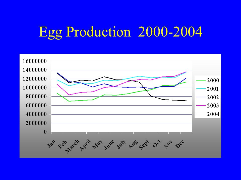 Egg Production 2000-2004