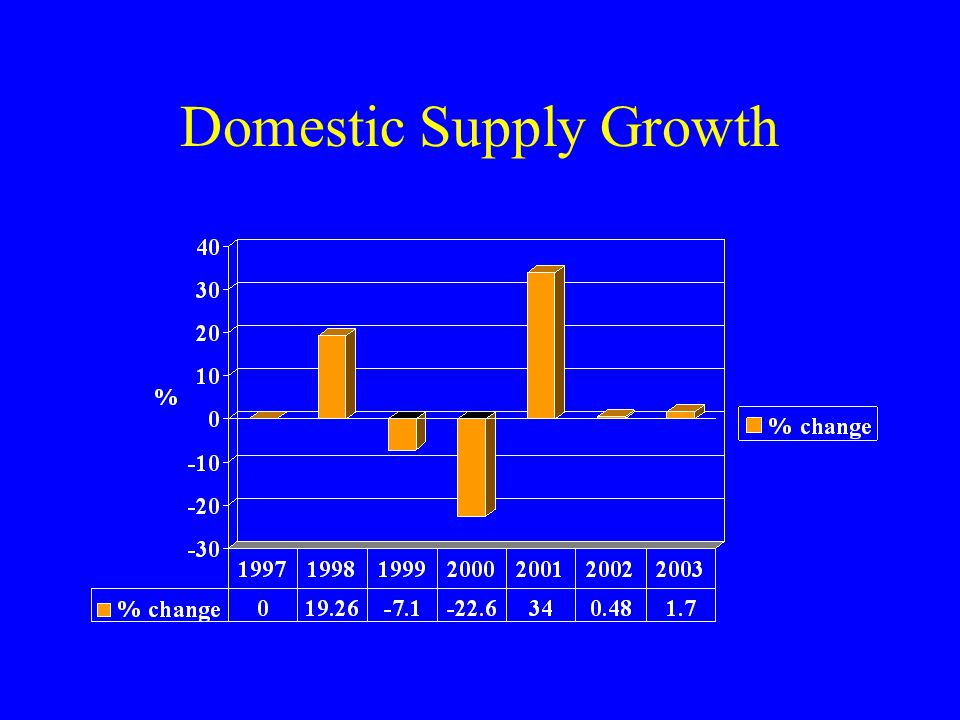 Domestic Supply Growth
