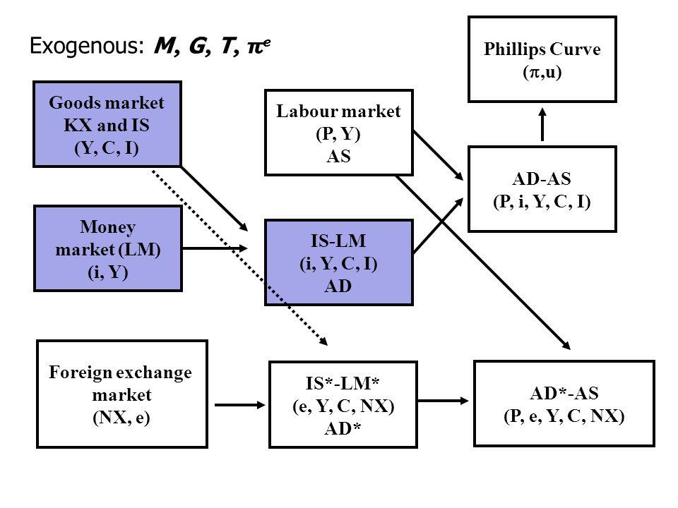 33 Source: Chick and Pettifor (2010), The Economic Consequences of Mr Osborne, Keynes Seminar, www.postkeynesian.net