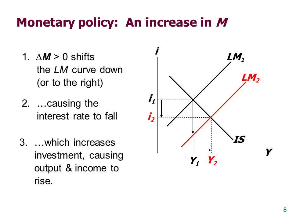 9 2.…but LM horizontal means no change in i IS When monetary policy is ineffective 1.