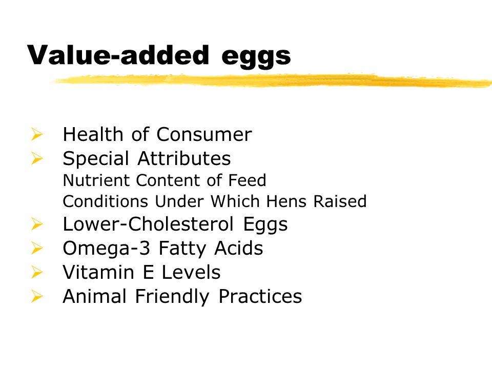Eggs parts Yolk Germinal Disc Vitelline Membrane Albumen Egg White Chalaza pl.