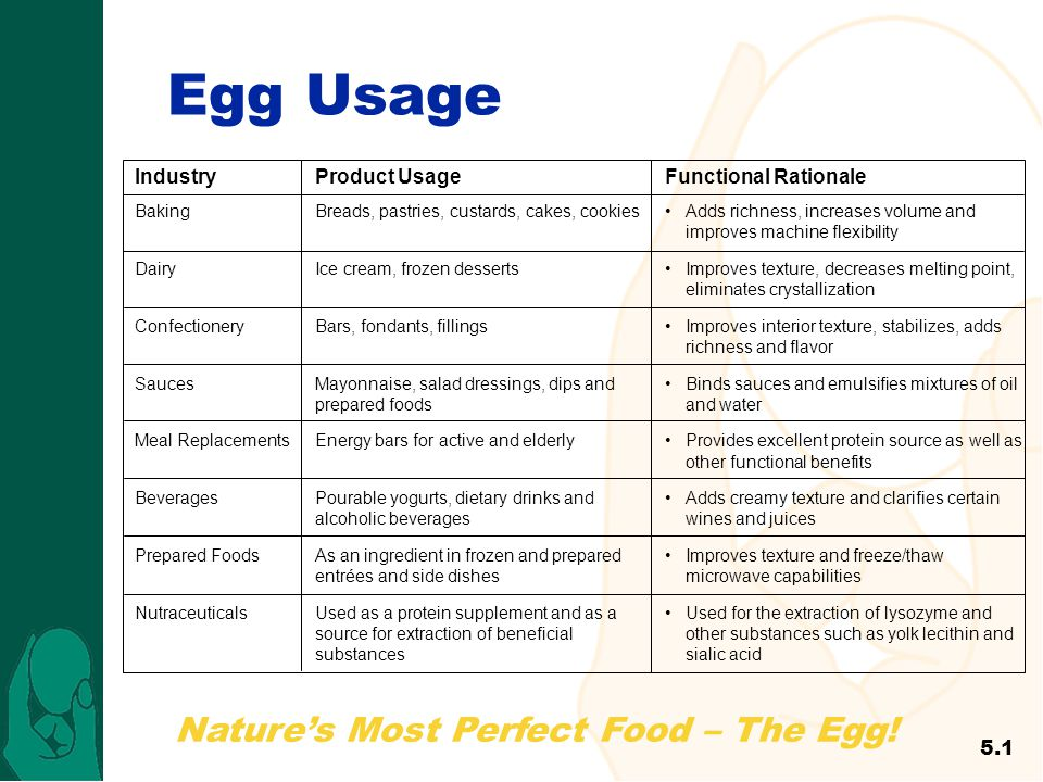 Natures Most Perfect Food – The Egg! Egg Usage 5.1 Industry Baking Dairy Confectionery Sauces Meal Replacements Beverages Prepared Foods Nutraceutical