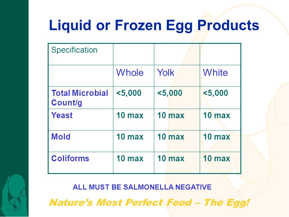 Natures Most Perfect Food – The Egg! Specification WholeYolkWhite Total Microbial Count/g <5,000 Yeast10 max Mold10 max Coliforms10 max Liquid or Froz