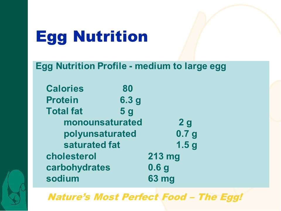 Natures Most Perfect Food – The Egg! Egg Nutrition Egg Nutrition Profile - medium to large egg Calories 80 Protein6.3 g Total fat5 g monounsaturated 2