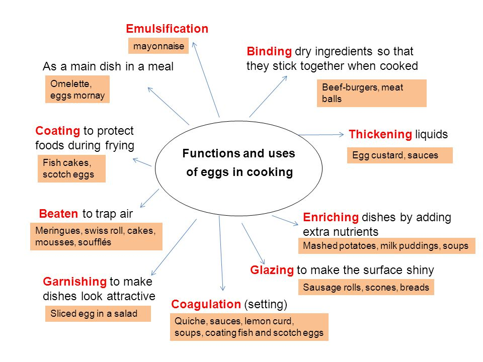 of eggs in cooking As a main dish in a meal Binding dry ingredients so that they stick together when cooked Coating to protect foods during frying Thickening liquids Beaten to trap air Glazing to make the surface shiny Garnishing to make dishes look attractive Enriching dishes by adding extra nutrients Mashed potatoes, milk puddings, soups Sausage rolls, scones, breads Omelette, eggs mornay Meringues, swiss roll, cakes, mousses, soufflés Fish cakes, scotch eggs Egg custard, sauces Beef-burgers, meat balls Sliced egg in a salad Emulsification mayonnaise Coagulation (setting) Quiche, sauces, lemon curd, soups, coating fish and scotch eggs Functions and uses