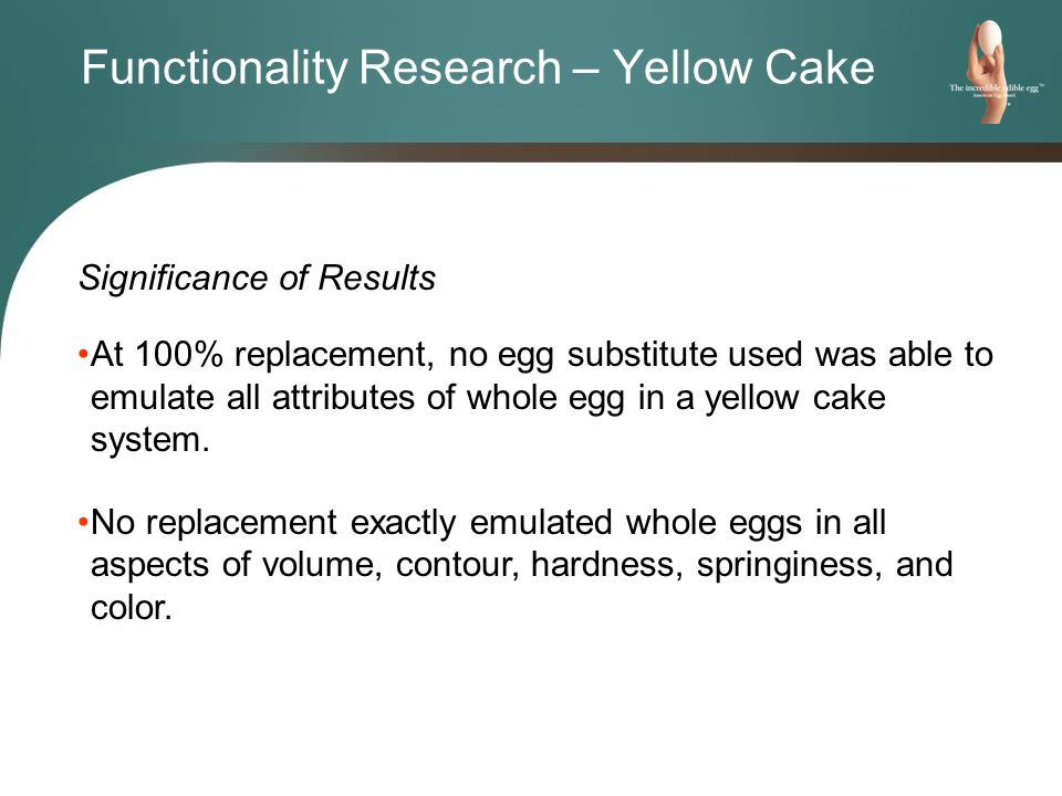 Significance of Results At 100% replacement, no egg substitute used was able to emulate all attributes of whole egg in a yellow cake system.