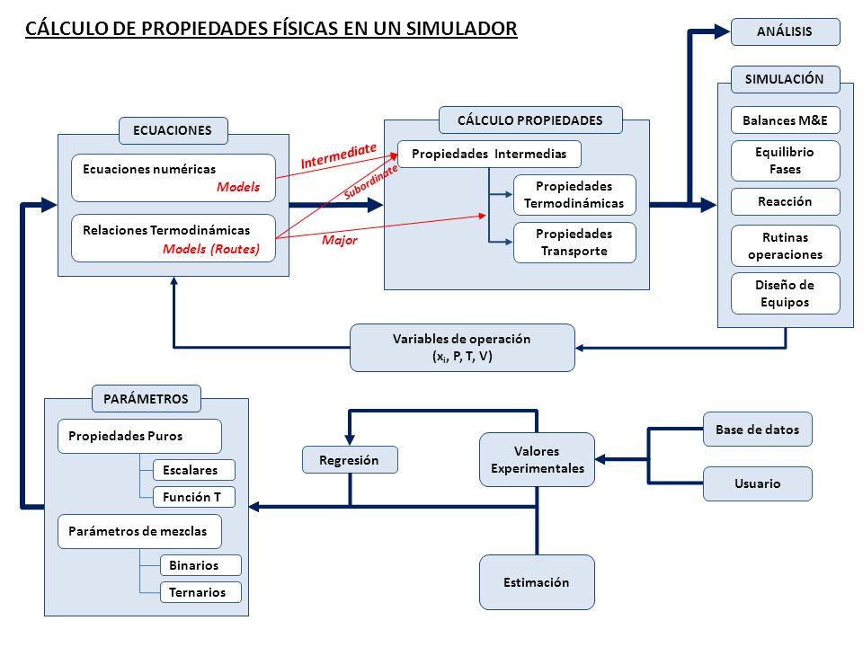 Balances M&E Rutinas operaciones Diseño de Equipos SIMULACIÓN Equilibrio Fases Reacción Propiedades Termodinámicas CÁLCULO PROPIEDADES Propiedades Transporte Propiedades Intermedias Relaciones Termodinámicas ECUACIONES Ecuaciones numéricas Variables de operación (x i, P, T, V) Propiedades Puros PARÁMETROS Parámetros de mezclas Escalares Función T Binarios Ternarios Valores Experimentales Regresión Base de datos Usuario Estimación Models (Routes) Models Major Subordinate CÁLCULO DE PROPIEDADES FÍSICAS EN UN SIMULADOR ANÁLISIS Intermediate
