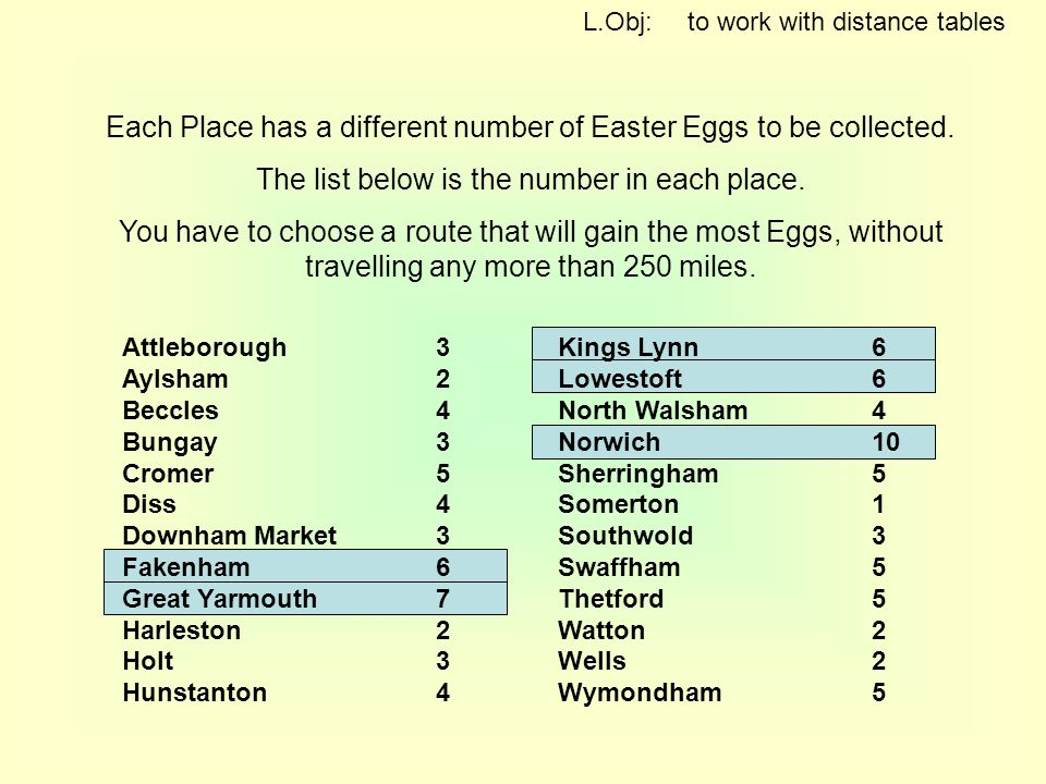 L.Obj: to work with distance tables Attleborough3 Aylsham2 Beccles4 Bungay3 Cromer5 Diss4 Downham Market3 Fakenham6 Great Yarmouth7 Harleston2 Holt3 Hunstanton4 Kings Lynn6 Lowestoft6 North Walsham4 Norwich10 Sherringham5 Somerton1 Southwold3 Swaffham5 Thetford5 Watton2 Wells2 Wymondham5 Each Place has a different number of Easter Eggs to be collected.