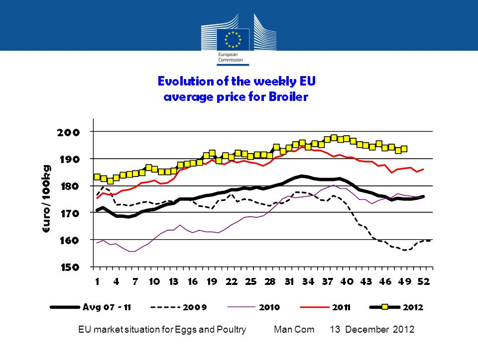 EU market situation for Eggs and Poultry Man Com 13 December 2012