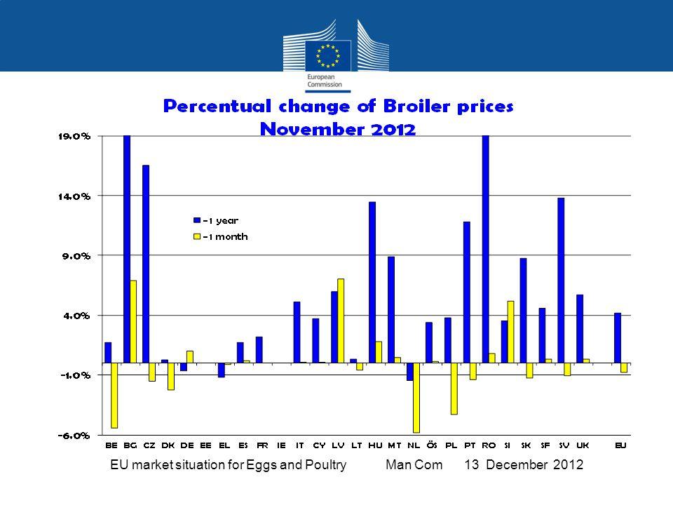EU Exports of Eggs: Trade Figures (Comext – tonnes egg equiv.) not incl. Hatching eggs