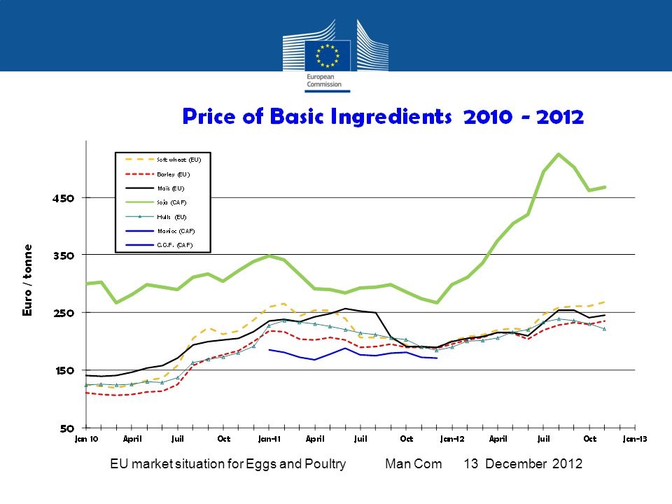 EU market situation for Eggs and Poultry Man Com 13 December 2012 Export of Poultry Meat to Selected Destinations