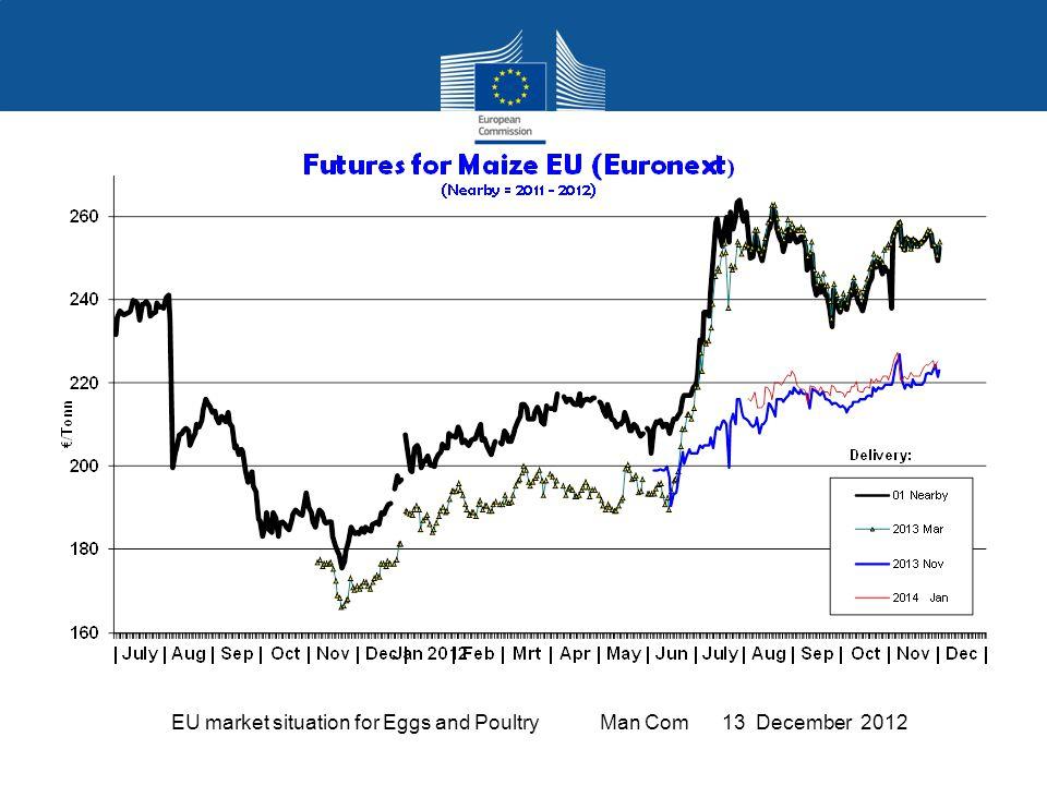 EU Egg Trade Balance (not including Hatching eggs)
