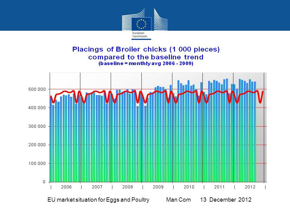 EU Poultry meat Trade Balance