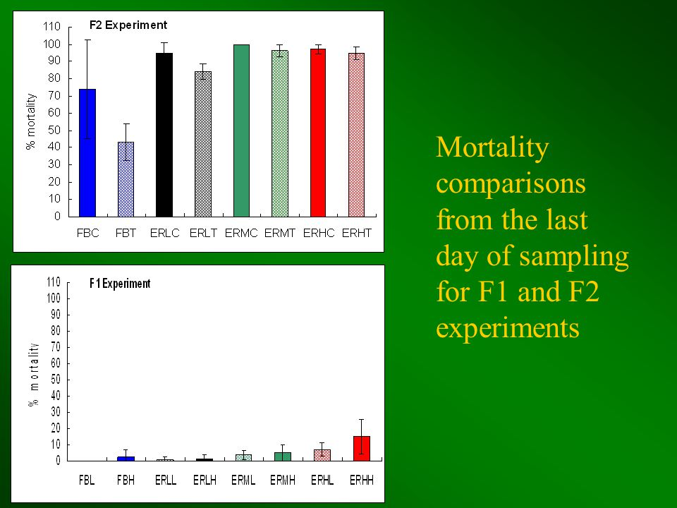 Mortality comparisons from the last day of sampling for F1 and F2 experiments