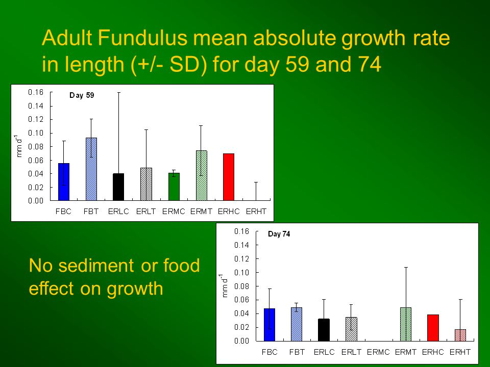 Adult Fundulus mean absolute growth rate in length (+/- SD) for day 59 and 74 No sediment or food effect on growth