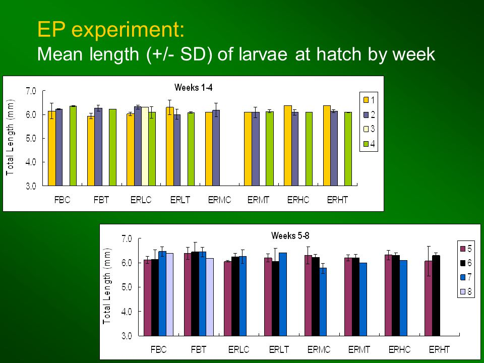 EP experiment: Mean length (+/- SD) of larvae at hatch by week