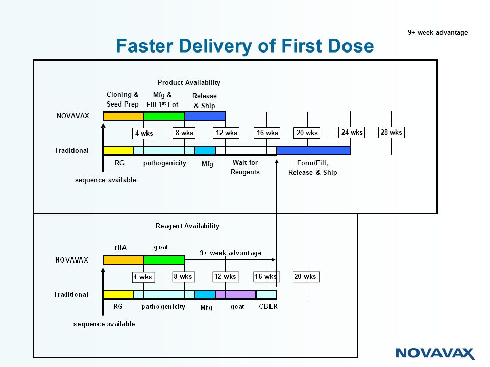 10 Faster Delivery of First Dose Product Availability NOVAVAX Traditional sequence available Cloning & Seed Prep Mfg & Fill 1 st Lot RGpathogenicity M