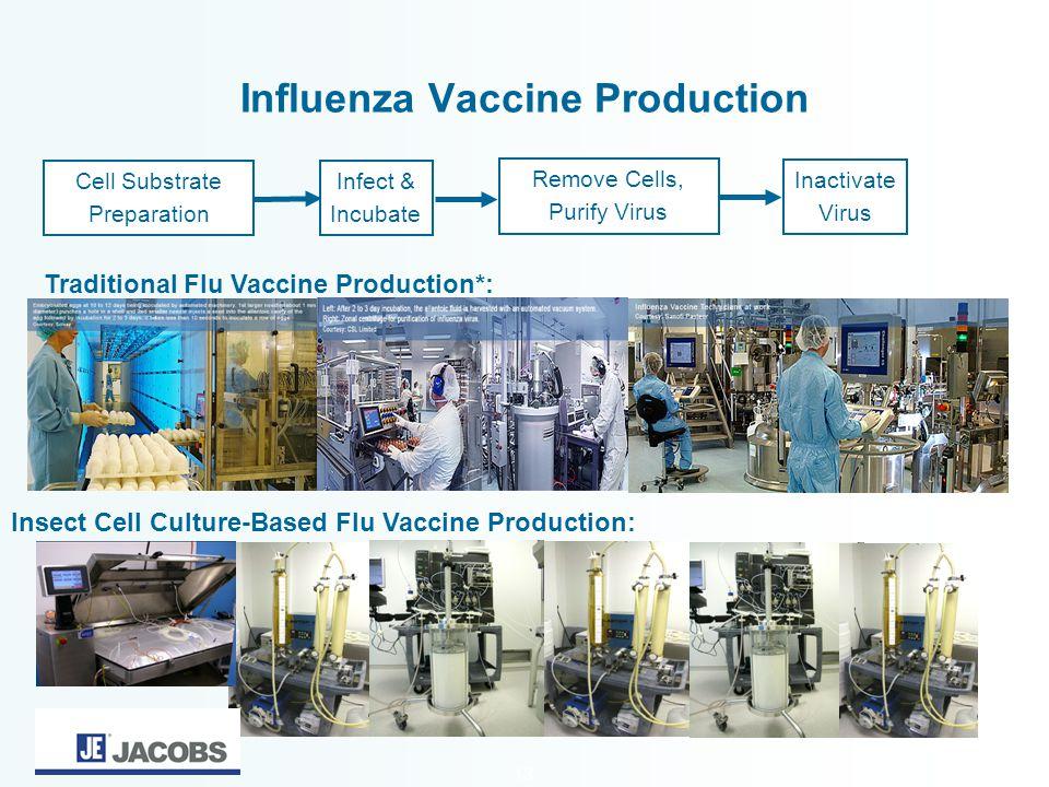 13 Influenza Vaccine Production Traditional Flu Vaccine Production*: Insect Cell Culture-Based Flu Vaccine Production: Cell Substrate Preparation Remo
