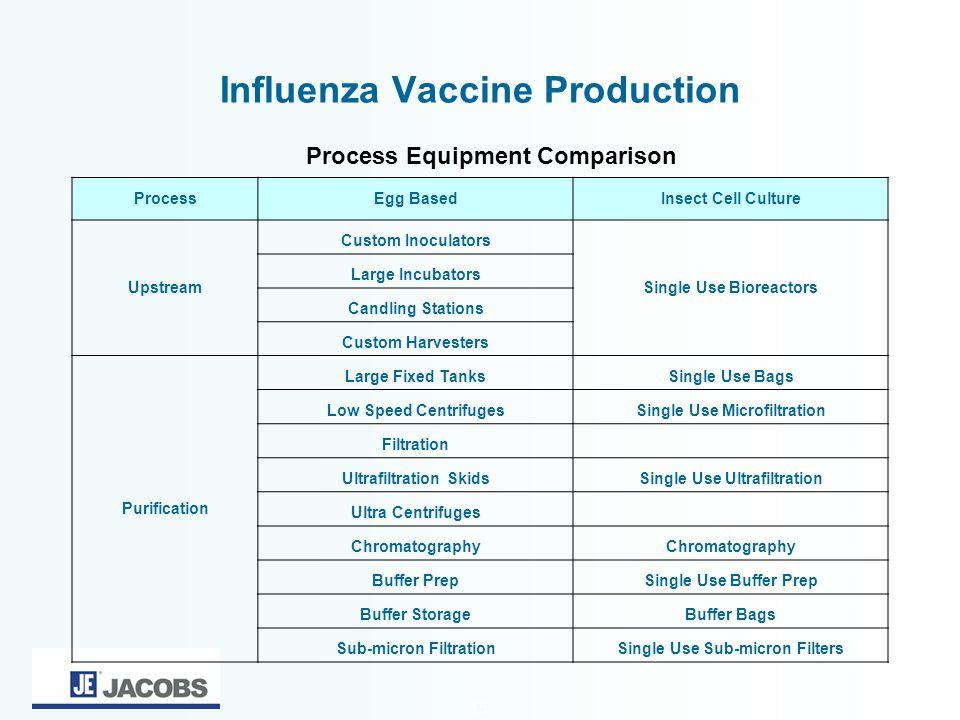 15 Influenza Vaccine Production ProcessEgg BasedInsect Cell Culture Upstream Custom Inoculators Single Use Bioreactors Large Incubators Candling Stati