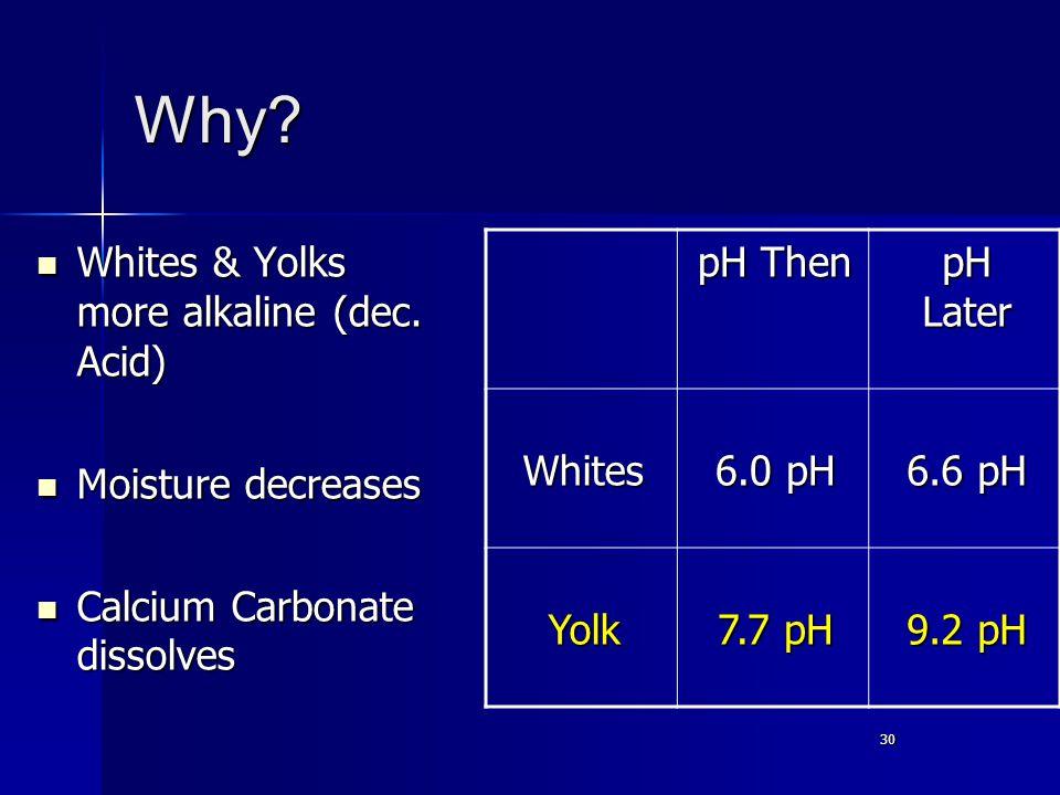 30 Why. Whites & Yolks more alkaline (dec. Acid) Whites & Yolks more alkaline (dec.