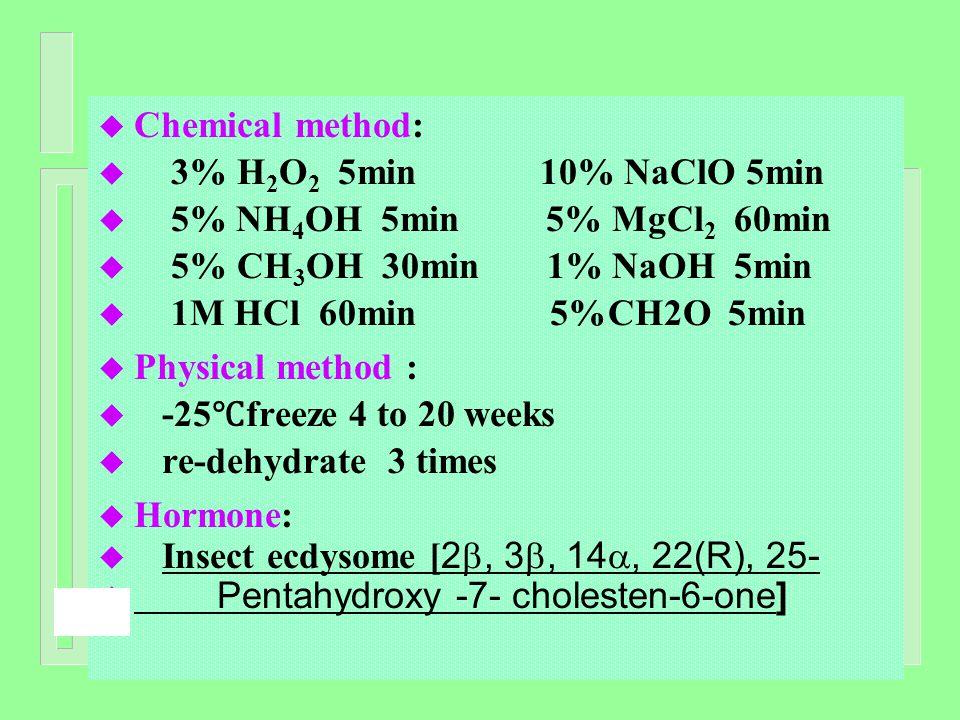 u Chemical method: u 3% H 2 O 2 5min 10% NaClO 5min u 5% NH 4 OH 5min 5% MgCl 2 60min u 5% CH 3 OH 30min 1% NaOH 5min u 1M HCl 60min 5%CH2O 5min u Phy