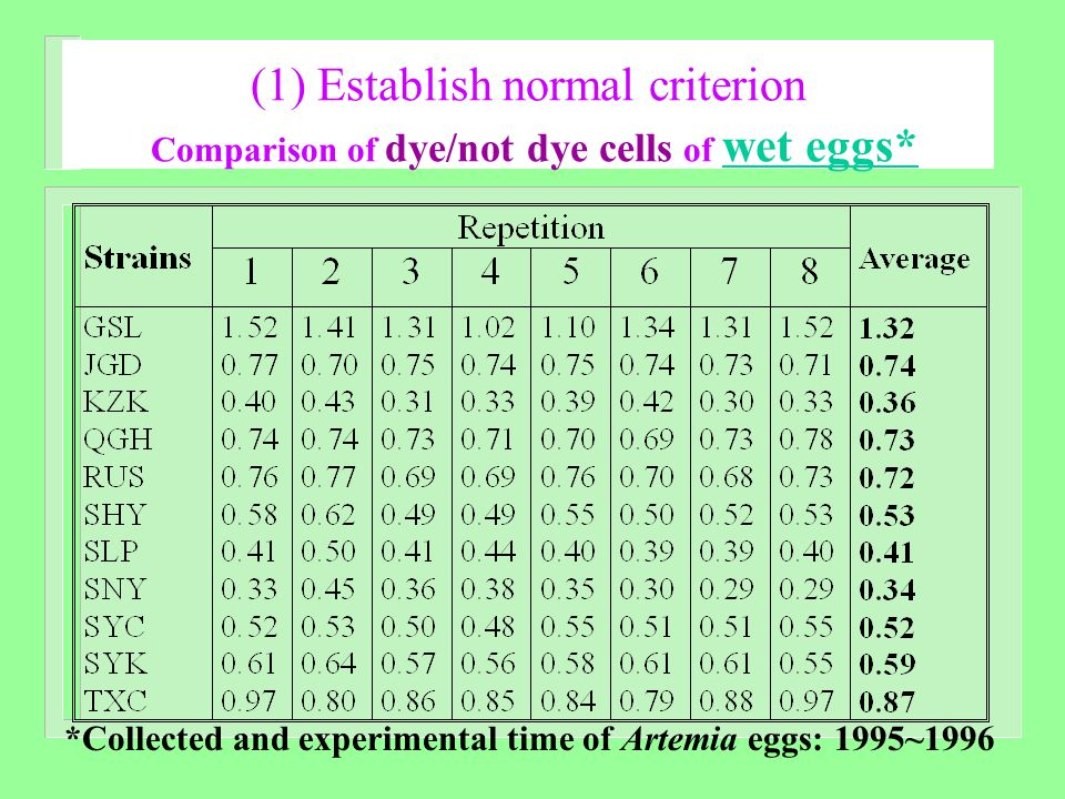 (1) Establish normal criterion Comparison of dye/not dye cells of wet eggs* *Collected and experimental time of Artemia eggs: 1995~1996