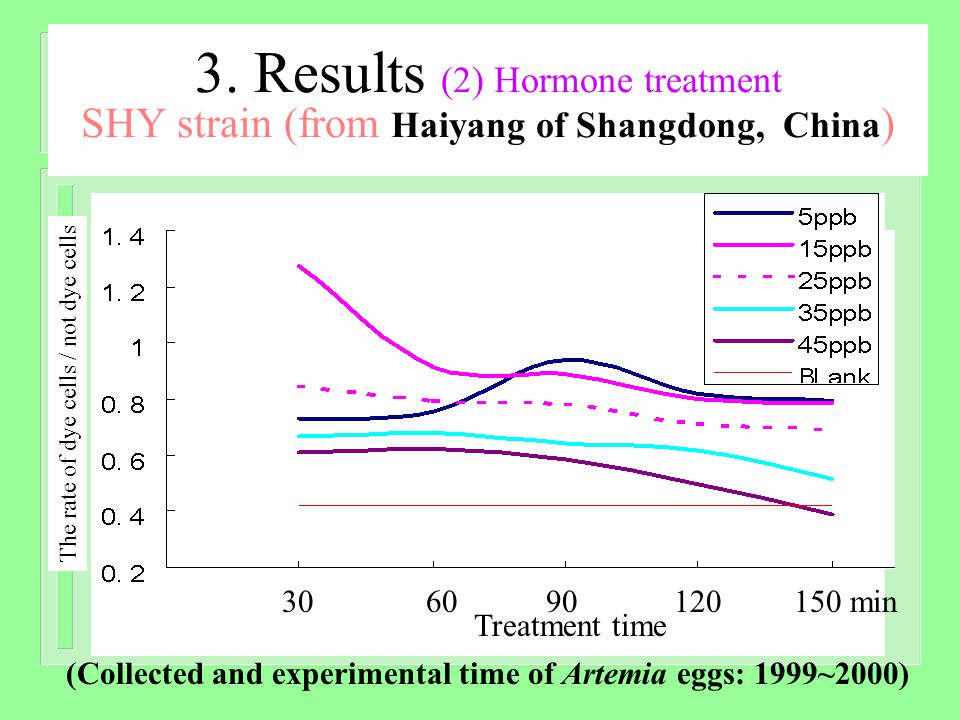 3. Results (2) Hormone treatment SHY strain (from Haiyang of Shangdong, China ) 306090120150 min Treatment time The rate of dye cells / not dye cells