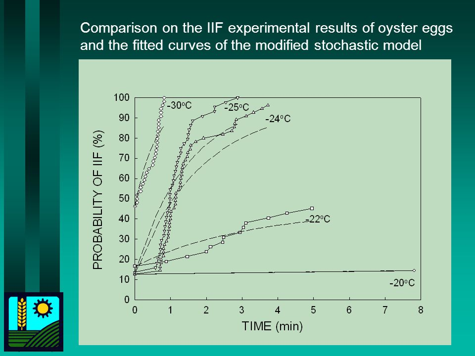 Comparison on the IIF experimental results of oyster eggs and the fitted curves of the modified stochastic model