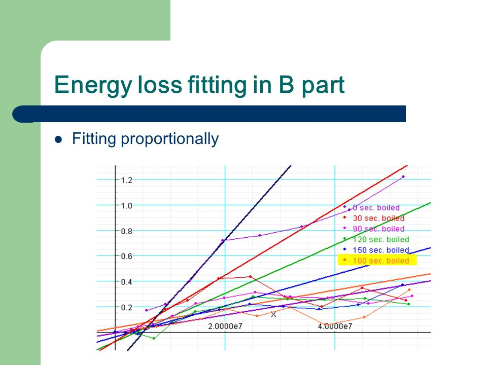 Energy loss fitting in B part Fitting proportionally