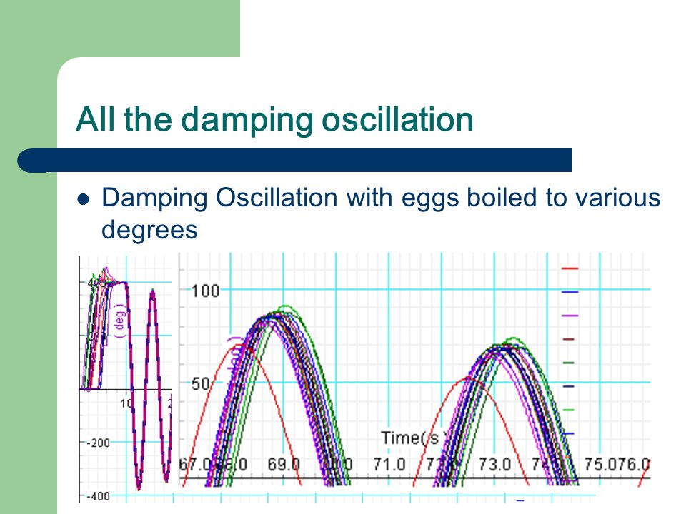 All the damping oscillation Damping Oscillation with eggs boiled to various degrees