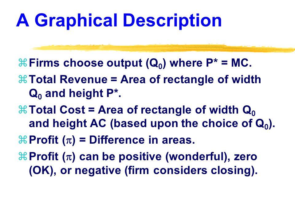 A Graphical Description zFirms choose output (Q 0 ) where P* = MC.