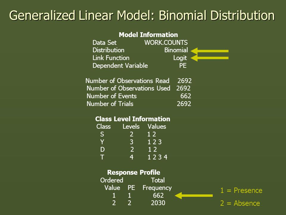 Generalized Linear Model: Binomial Distribution Model Information Data Set WORK.COUNTS Distribution Binomial Link Function Logit Dependent Variable PE Number of Observations Read 2692 Number of Observations Used 2692 Number of Events 662 Number of Trials 2692 Class Level Information Class Levels Values S 2 1 2 Y 3 1 2 3 D 2 1 2 T 4 1 2 3 4 Response Profile Ordered Total Value PE Frequency 1 1 662 2 2 2030 1 = Presence 2 = Absence