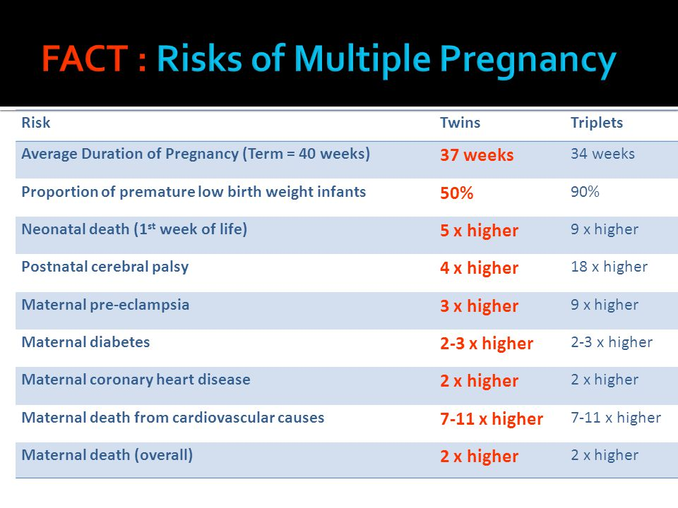RiskTwinsTriplets Average Duration of Pregnancy (Term = 40 weeks) 37 weeks 34 weeks Proportion of premature low birth weight infants 50% 90% Neonatal