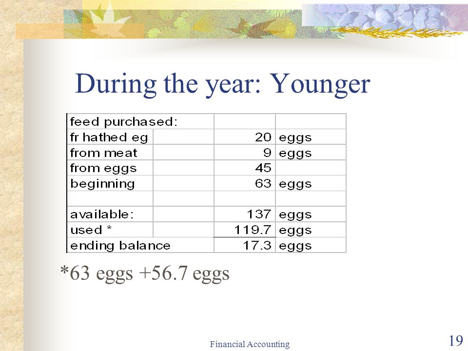 Financial Accounting 19 During the year: Younger *63 eggs +56.7 eggs