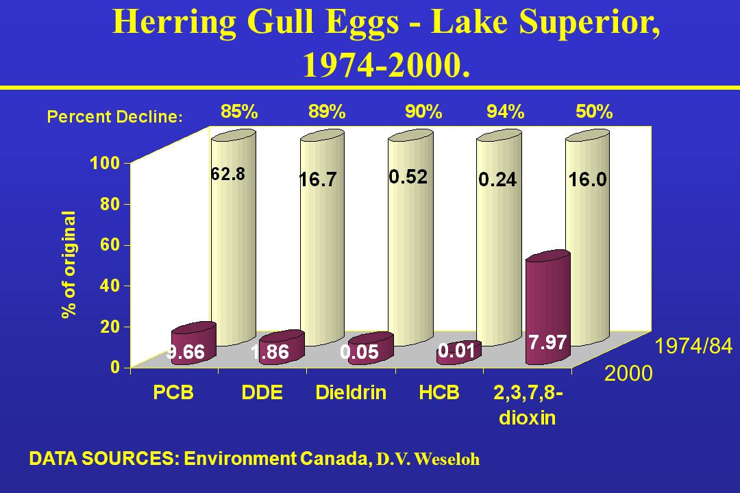 Herring Gull Eggs - Lake Superior, 1974-2000. 1974/84 2000