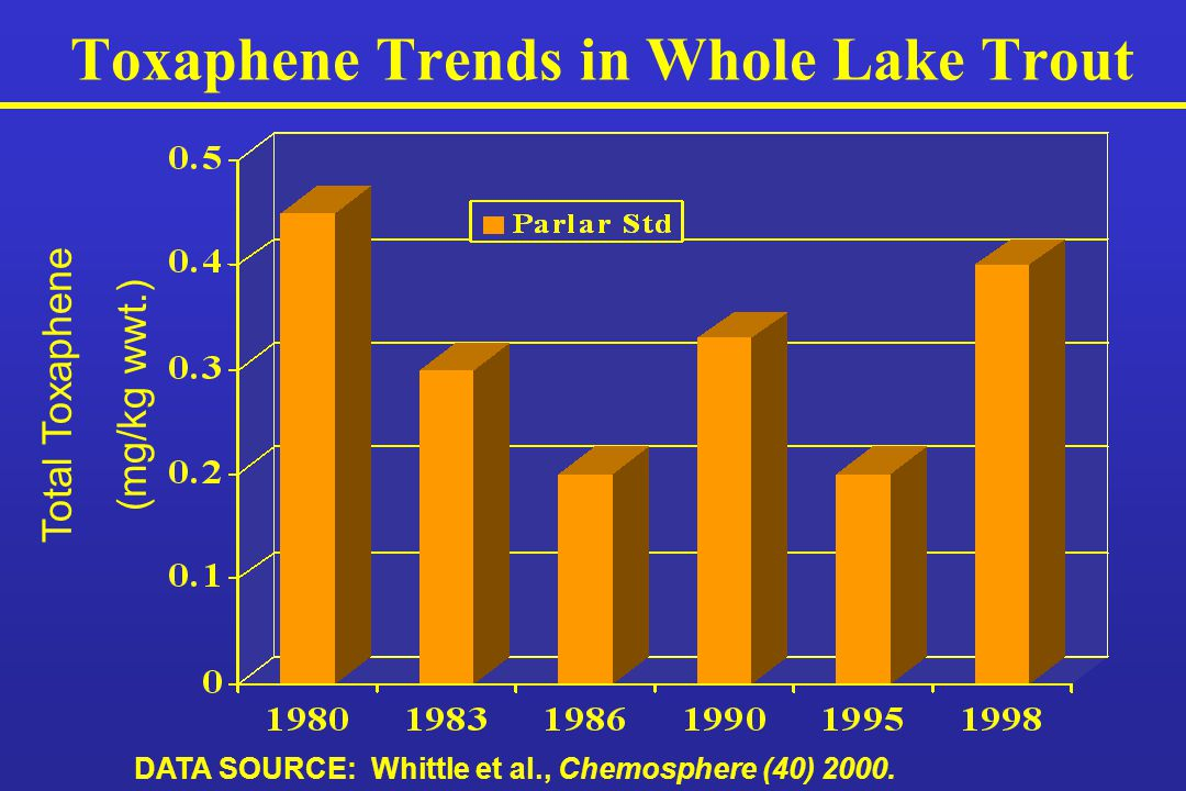 Toxaphene Trends in Whole Lake Trout DATA SOURCE: Whittle et al., Chemosphere (40) 2000.