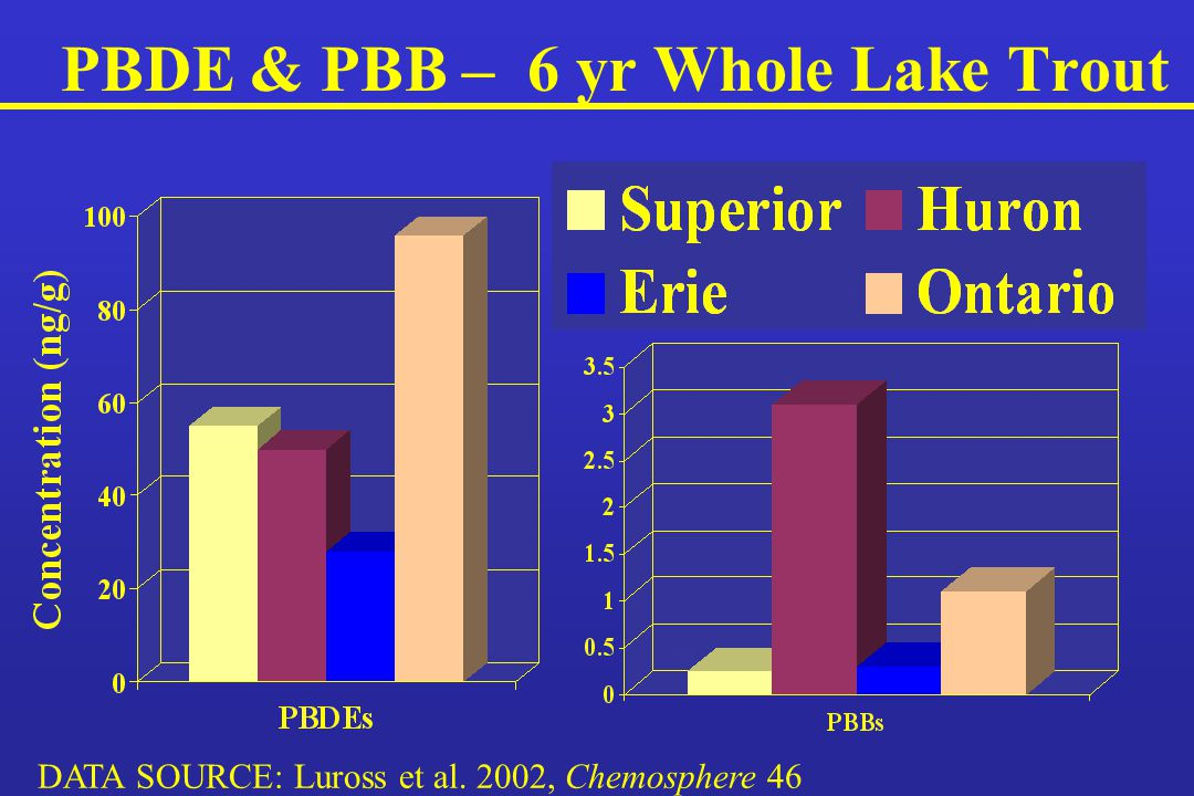 PBDE & PBB – 6 yr Whole Lake Trout DATA SOURCE: Luross et al. 2002, Chemosphere 46