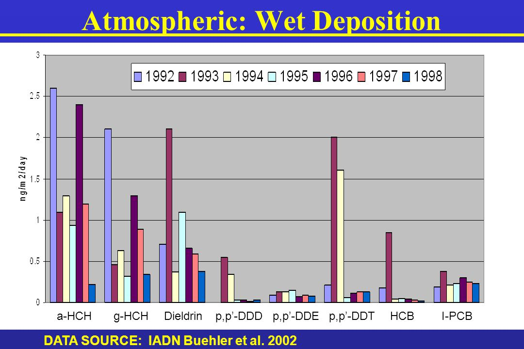 HCH Trends in Usage and Wet Deposition DATA SOURCE: A. Li 1999, C.H. Chan, Environment Canada