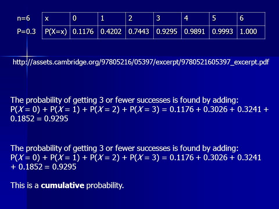 n=6x P=0.3P(X=x) The probability of getting 3 or fewer successes is found by adding: P(X = 0) + P(X = 1) + P(X = 2) + P(X = 3) = = The probability of getting 3 or fewer successes is found by adding: P(X = 0) + P(X = 1) + P(X = 2) + P(X = 3) = = This is a cumulative probability.