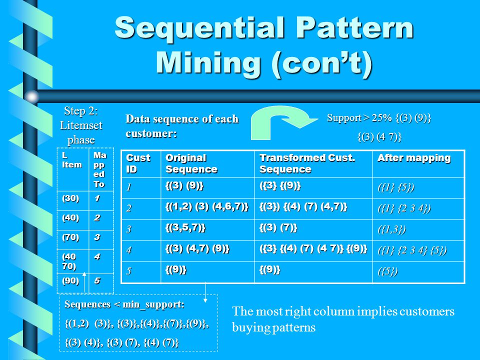 Sequential Pattern Mining (cont) Cust ID Original Sequence Transformed Cust.