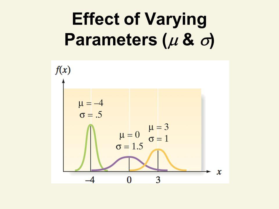 Effect of Varying Parameters ( & )