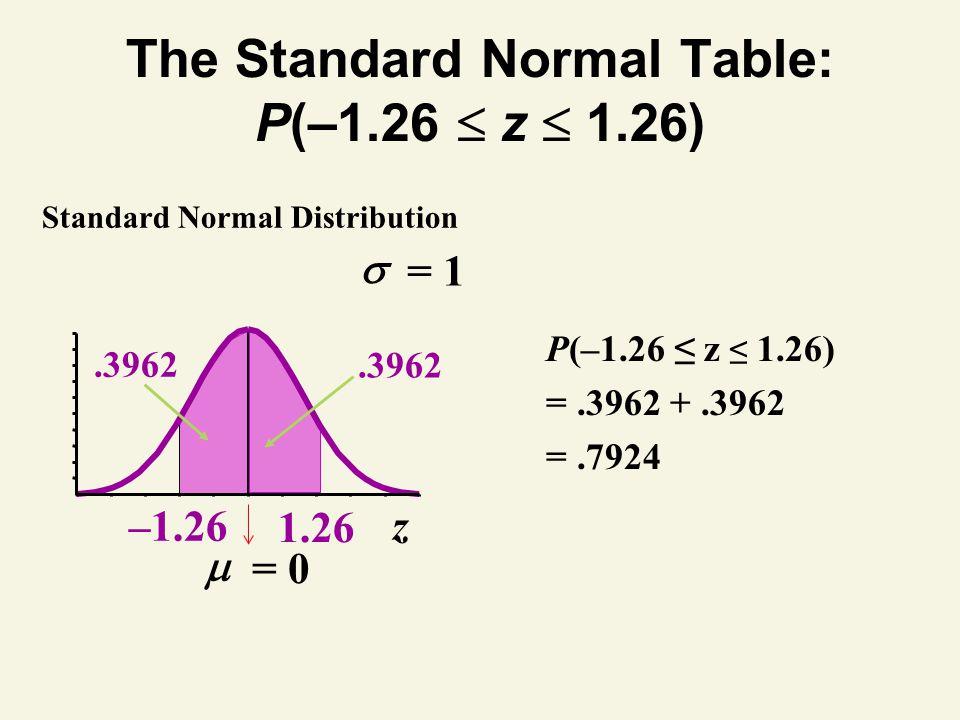 The Standard Normal Table: P(–1.26 z 1.26) z = 0 = 1 –1.26 Standard Normal Distribution.3962 1.26.3962 P(–1.26 z 1.26) =.3962 +.3962 =.7924