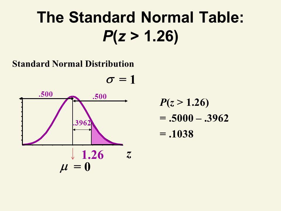 The Standard Normal Table: P(z > 1.26) z Standard Normal Distribution 1.26 P(z > 1.26) =.5000 –.3962 =.1038.3962.500 = 1 = 0.500